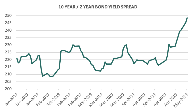 10 year 2 year bond yield spread