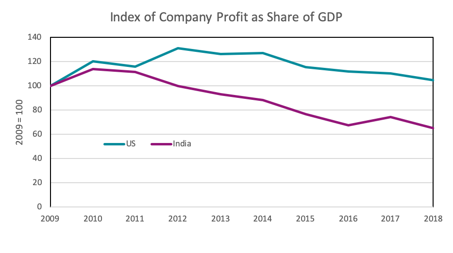 Index of company profit
